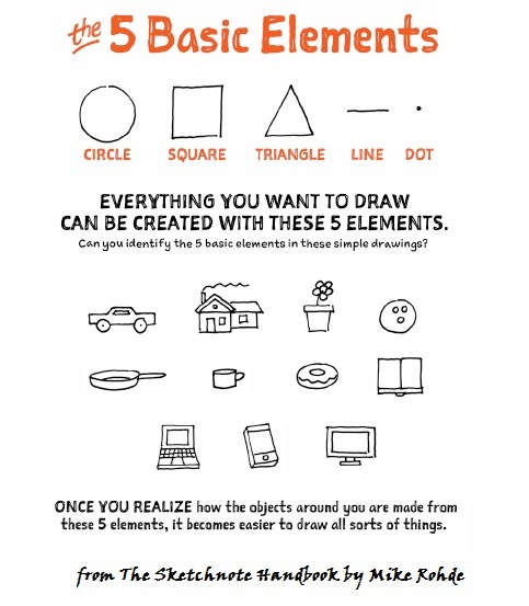 The 5 basic shapes you need to draw anything